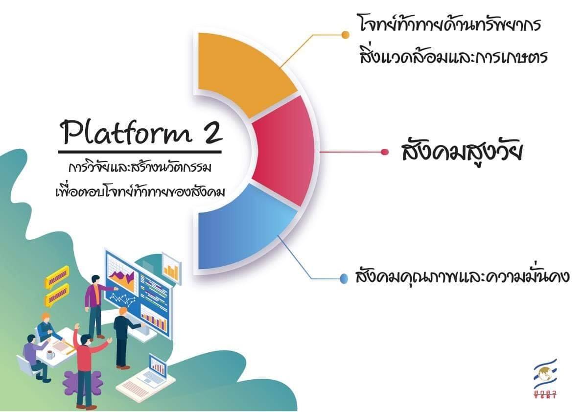 "Platform 2 : การวิจัยและสร้างนวัตกรรมเพื่อตอบโจทย์ท้าทายของสังคม   "" จาก(ร่าง)นโยบายและแผนยุทธศาสตร์…"
