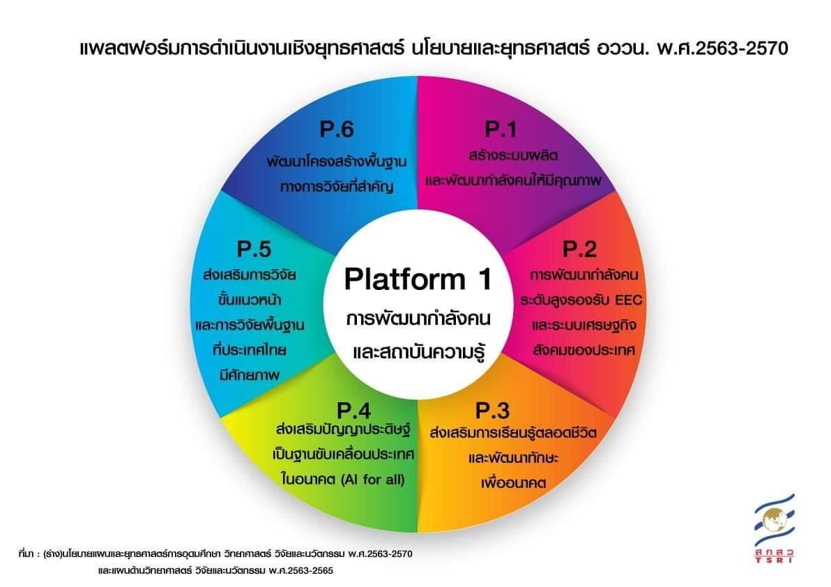 """เจาะลึก """" Platform 1 : การพัฒนากำลังคนและสถาบันความรู้ """" พร้อมตัวอย่างแผนงาน / โครงการที่สำคัญ  …."""