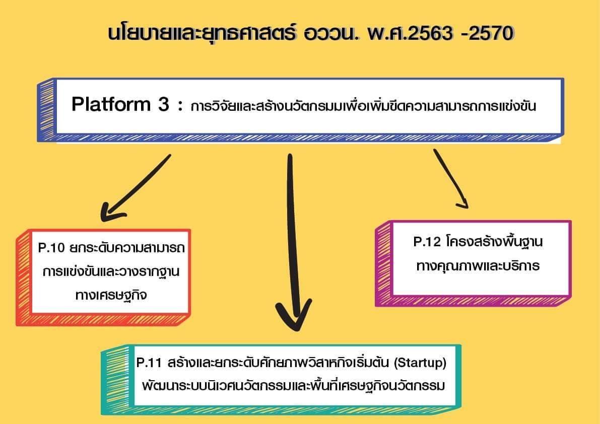 Platform 3 : การวิจัยและสร้างนวัตกรรมเพื่อเพิ่มขีดความสามารถการแข่งขัน    การจัดทำ (ร่าง)นโยบายและแผ…